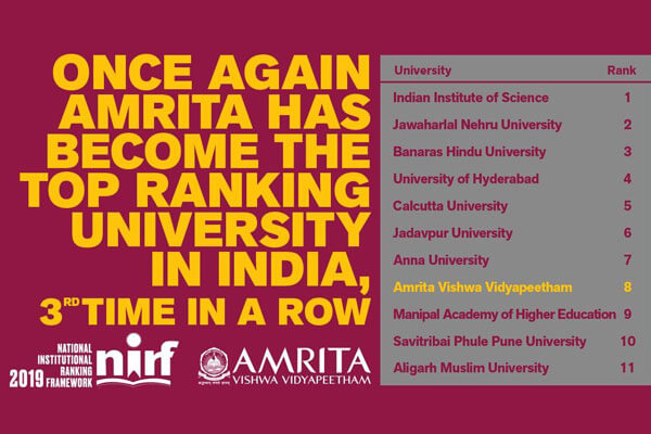Amrita ranked the 8th best university in the country for the
